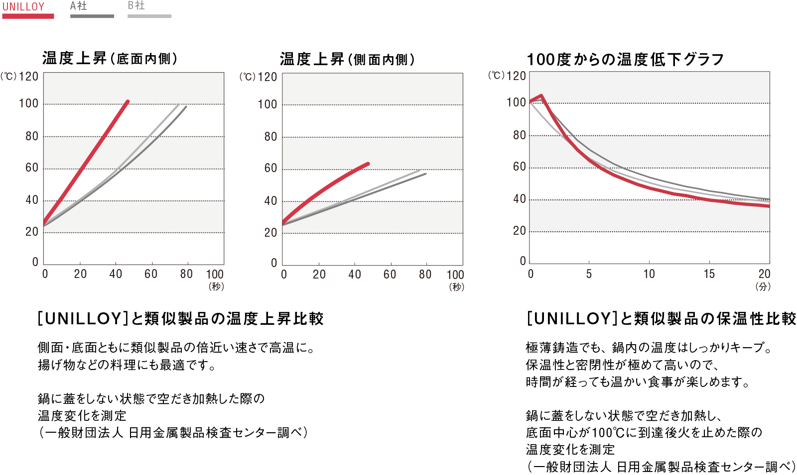 [UNILLOY]と類似製品の温度上昇比較